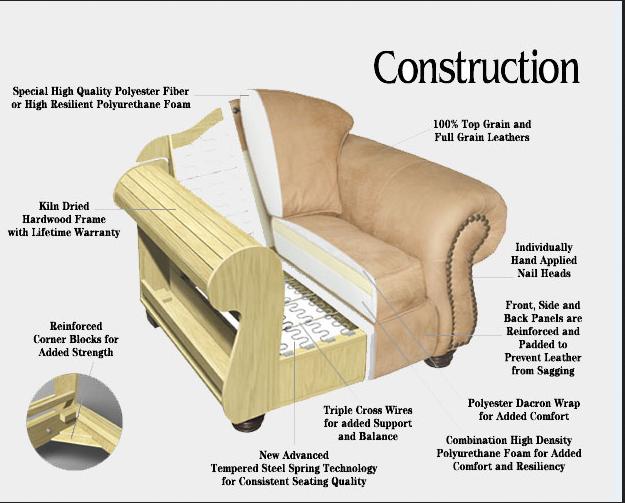 Tìm hiểu cấu tạo cơ bản của chiếc ghế sofa