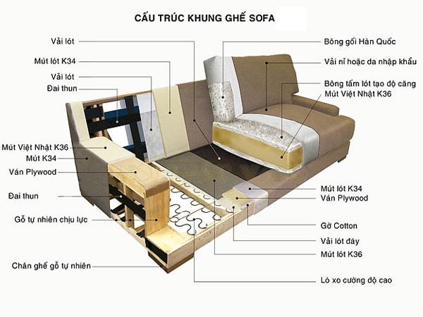 Tìm hiểu cấu tạo và vỏ bọc ghế sofa